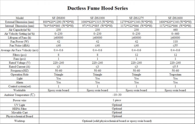 Ductless Fume Hoods Supplier / Ductless Fume Hood With Filters / Ductless Fume Cupboard